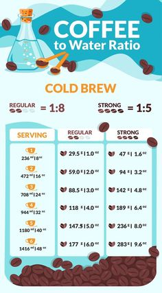Coffee To Water Ratio Calculator Charts For Every Method - Coffee To Water Ratio Make The Perfect Cup With These Charts Youve Got Fresh Quality Coffee A Decent Grinder And A Good Brewing Setup But Youre Just Not Satisfied With The Results Wh Drip Coffee, Iced Coffee, Coffee Drinks, Espresso Coffee, Coffee Type, Cappuccino Art, Aeropress Coffee, Coffee Mugs, Easy Coffee
