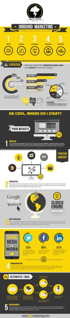 Your Guide to Inbound Marketing [Infographic]