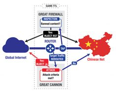 China's Great Cannon