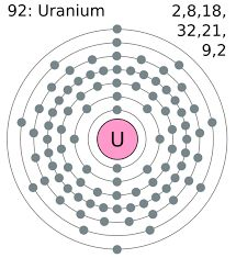 Image result for uranium electron configuration
