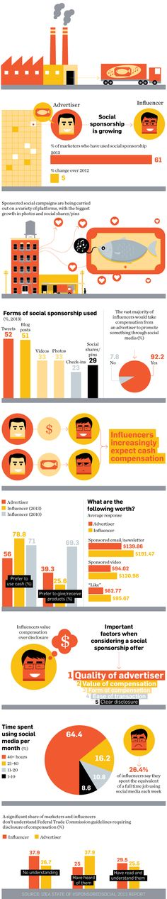 As Social Sponsorship Grows, Influencers Are Looking to Cash In They prefer to be paid in greenbacks over freebies