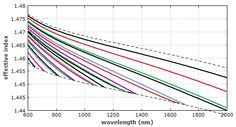refractive index graph - Google Search