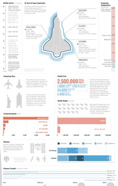 Very interesting infographic displaying regarding the space shuttle