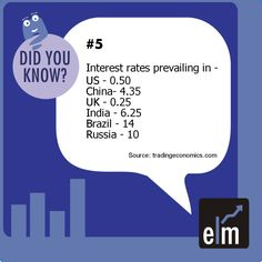 This pin tells us about the interest rate prevailing in different countries across the world.