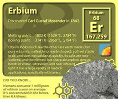 #periodictableofelements #periodictable #erbium
