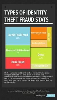 Types Of Identity Theft Related Keywords & Suggestions - Types Of ...