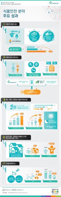 [인포그래픽] 2013년 소비자가 느낀 식품안전체감도, 전년대비 5.6% 상승 #2013 / #Infographic ⓒ 비주얼다이브 무단 복사·전재·재배포 금지