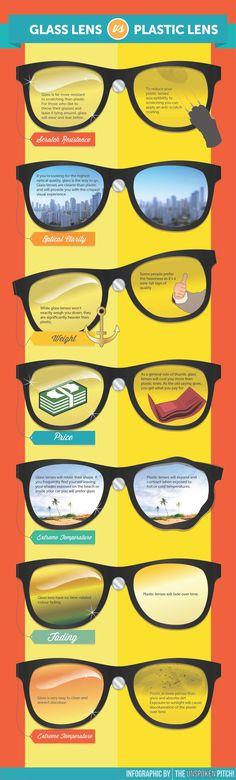 Glass Lens VS Plastic Lens
