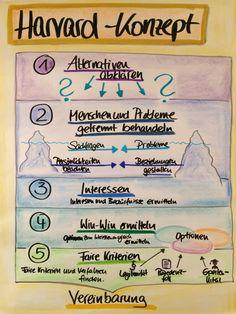 Harvard-Konzept, Harvard Concept, Kommunikation, Konflikt, Training, Flipchart