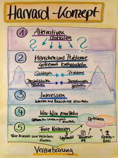 Harvard-Konzept, Kommunikation, Konflikt, Training, Flipchart