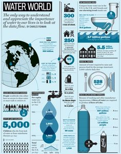 This infographic how much water is used at home and in the world. This infographic shows the importance of water and it's uses in the world. Importance Of Water, Water Facts, Water Scarcity, Material Didático, Save Our Oceans, World Water Day, Water Resources, Teaching Resources, Water Purification