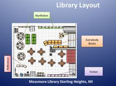 http://www.floorplanner.com/  Used this site to map my library and create a lesson on how to use the library.