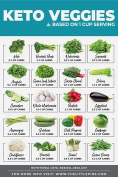 Did you know some keto vegetables have less than 1 gram of carbs per cup? , Did you know some keto vegetables have less than 1 gram of carbs per cup? Did you know some keto vegetables have less than 1 gram of carbs p. Keto Diet Plan, Diet Meal Plans, Keto Diet Guidelines, No Carb Meal Plan, Meal Prep Keto, Easy Keto Meal Plan, Vegetable Chart, Vegetable Recipes, Low Carb