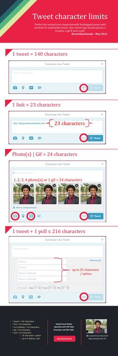 Twitter has evolved from simple textually hashtagged tweets with mentions to multimedia tweets. Now tweets may include photos, a location, a gif & even a poll. Here's a quick #infographic guide about tweet character limits. 1 tweet = 140 characters 1 link = 23 characters 1 to 4 photo(s) = 24 characters 1 gif =… #SocialMedia