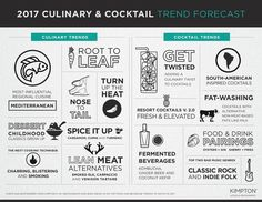 15 Food and Drink Trends for 2017