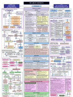 A contract law flow chart. This study tool for business law covers basics of contract law in the United States, including common law contracts, Uniform Commercial Code (UCC) contracts, and the basic requirements and terminology associated with contracts. Law Notes, Reflective Practice, Contract Law, Paralegal, Law And Order, Budgeting Finances, Criminal Justice, Law School, Study Tips