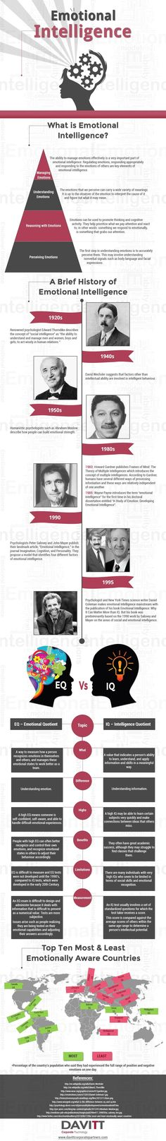 Emotional Intelligence #Infographic #EI #Health #History