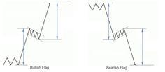 Forex School Intermediate Level: Flag pattern-http://adf.ly/kD2oX