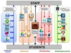 Recursos y flujo de trabajo con iPad