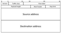 IPv6 - Wikipedia Header, Math Equations, Wedding Ring