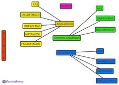 Principales analgésicos del grupo AINES