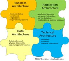 The 90 second version of TOGAF — a popular enterprise architecture framework. Technical Architecture, Security Architecture, Business Architecture, Architecture Foundation, Enterprise Architecture, System Architecture, Master Data Management, It Management, Project Management