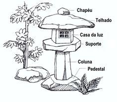 A lanterna japonesa é sem dúvida um dos elementos principais nos jardins orientais, e o mais conhecido e usado na decoração por arquitetos no ocidente. Ishidoro tem suas origens na iluminação dos c…