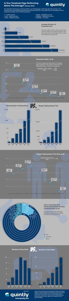 Tyinternety.cz | Infografika: Jak si vede vaše stránka na Facebooku ve srovnání s ostatními?