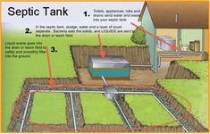 Septic Tanks Explained - McCoy Wright Realty