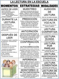 Reading is Thinking Poster in Spanish Dual Language Classroom, Bilingual Classroom, Bilingual Education, Spanish Classroom, Teaching Spanish, Spanish Teacher, Reading Strategies, Reading Skills, Guided Reading