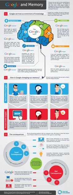 Google inforgraphic / How Google Is Affecting Our Memory And Learning Style [Infographic] | TechnoGrafy