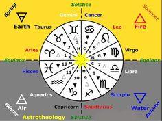 Astro-theology: the origins of religion & the zodiac (Mark Passio)
