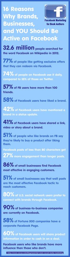 16 Reasons Why #Brands, #Businesses, and You Should Be Active on #Facebook Facebook Marketing Strategy, Internet Marketing, Social Media Marketing, Online Marketing, About Facebook, How To Use Facebook, Seo Online, Social Web, Business Branding