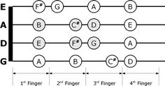 Violin Chords Chart for Beginners | This time the scale starts with the open D string