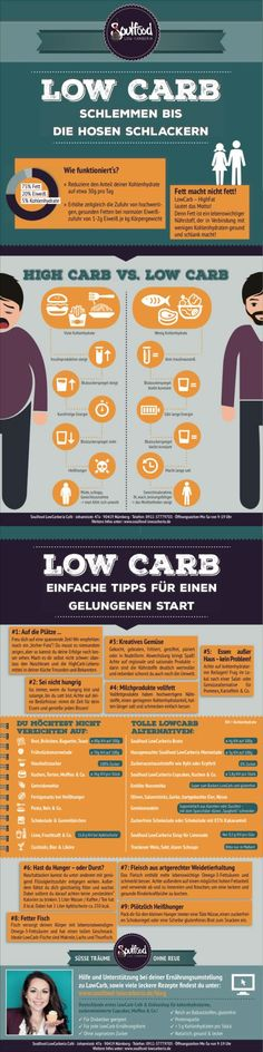 Easy peasy LowCarb – Infographic With this diet, the pounds fall on their own! I lost in 3 months without Jojo effect and cravings. Related posts: Vier Zutaten easy peasy Gnocchi-Auflauf EASY NO-BAKE KETO KÄSEKUCHEN BITES Low Carb High Fat, Low Carb Diet, Paleo Diet, Paleo Food, Lose Body Fat, Fat Loss Diet, Fat Fast, Easy Peasy, Superfood