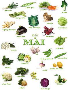Produits de saison : mois de Mai Vegetables May