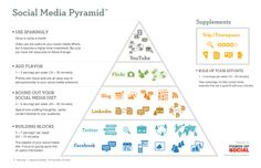 So this is the social media pyramid