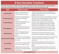 8 Key Executive Function Skills Cheat Sheet- The eight key Executive functions are Impulse control, Emotional Control, Flexible Thinking, Working Memory, Self-Monitoring, Planning and Prioritizing, Task Initiation, and Organization.