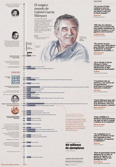 Infographics and interactive features about one of the greatest contemporary writers