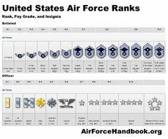 USAF Ranks