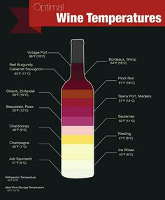 Know the chill. The optimal wine temperature makes a difference.