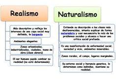 Este es un esquema donde se comparan dos movimientos literarios, que son, el naturalismo y el realismo.