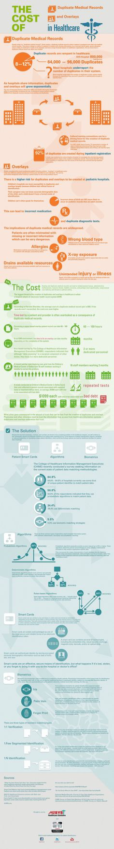 Infographic: The Impact of Duplicate Medical Records in Healthcare