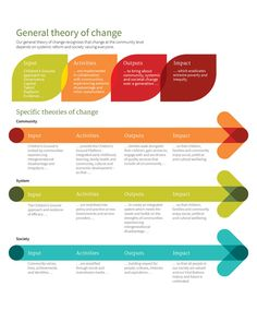 Children's Ground - Theory of change Change Management, Talent Management, Business Management, Project Management, Change Leadership, Leadership Development, Leadership Quotes, Professional Development, Theory Of Change