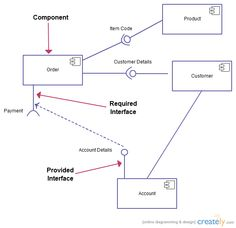 Uml component diagram for hospital management system uml for Online architects for hire