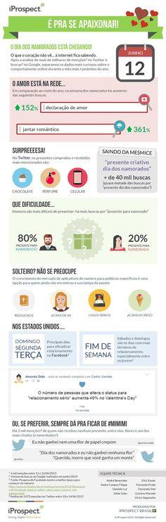 Infográfico: o Dia dos Namorados na internet