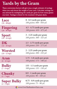 Yards by the Gram: how to determine how many yards you have by weighing your yarn, from Yarn School by Over the Rainbow Yarn.