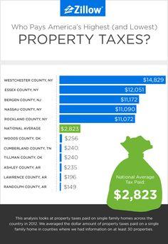 Who Pays America's Highest (and Lowest) Property Taxes?  The second biggest cost of home ownership — following the mortgage — is usually property taxes. In 2012, U.S. homeowners paid an average of about $2,800 in property taxes, according to a recent Zillow study. And if you live in New York, New Jersey, or Colorado your taxes were in some cases five times more than the national average.