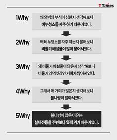 문제에 부딪히면 '5Why'를 활용하자 - T Times Life Words, Idioms, Proverbs, Sentences, Meditation, Knowledge, Advice, Sayings, Learning