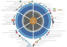 INNOFUN 6-stappen didactiek: Hoe integreer je sociale media in je les?